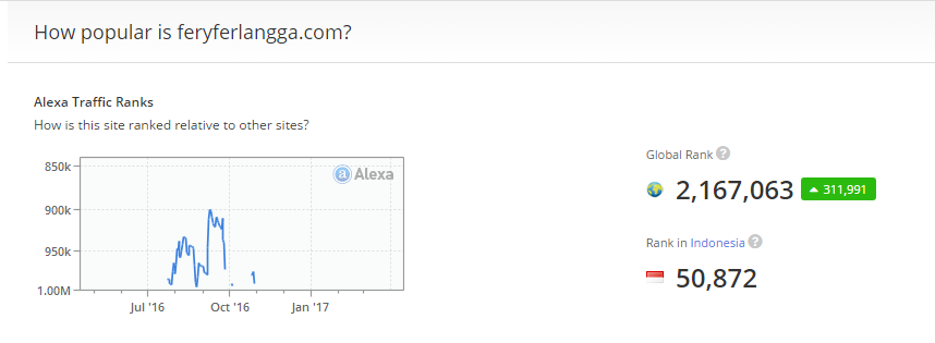 Rank Alexa Tiba-tiba Jadi Bengkak