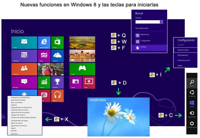 Combinaciones de teclas para abrir las nuevas funciones en Windows 8