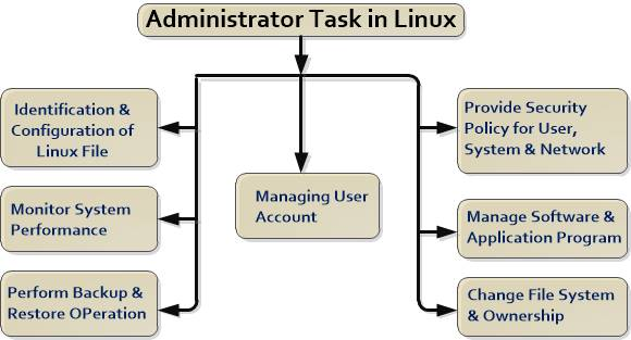 Linux System Administration in Hindi