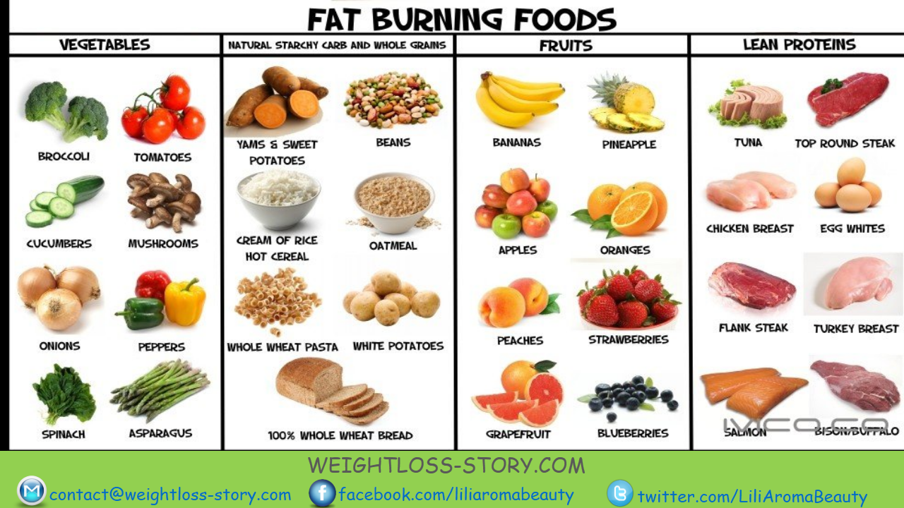food eating plans for weight loss