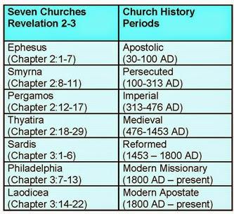 The Seven Churches of Asia/ Revelation 2-3