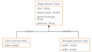 abstraksi pada bahasa pemrograman Java