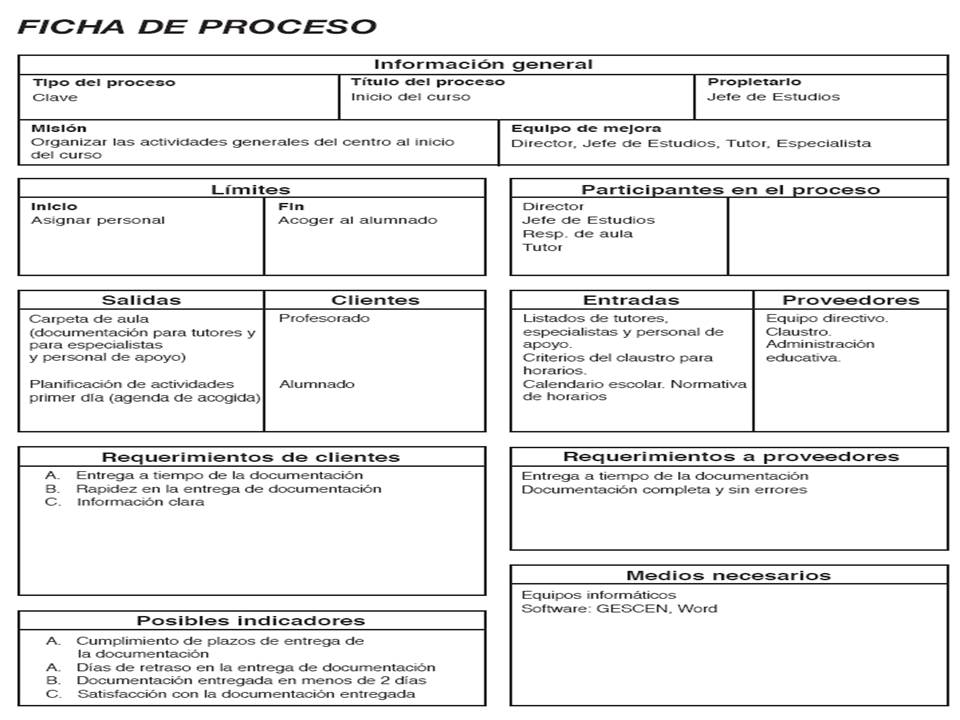Gestión por Procesos: Representación grafica y documentación