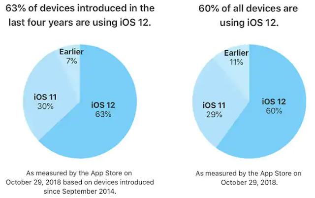 نظام iOS 12 يعمل الآن على 60 في المئة من جميع أجهزة iOS النشطة