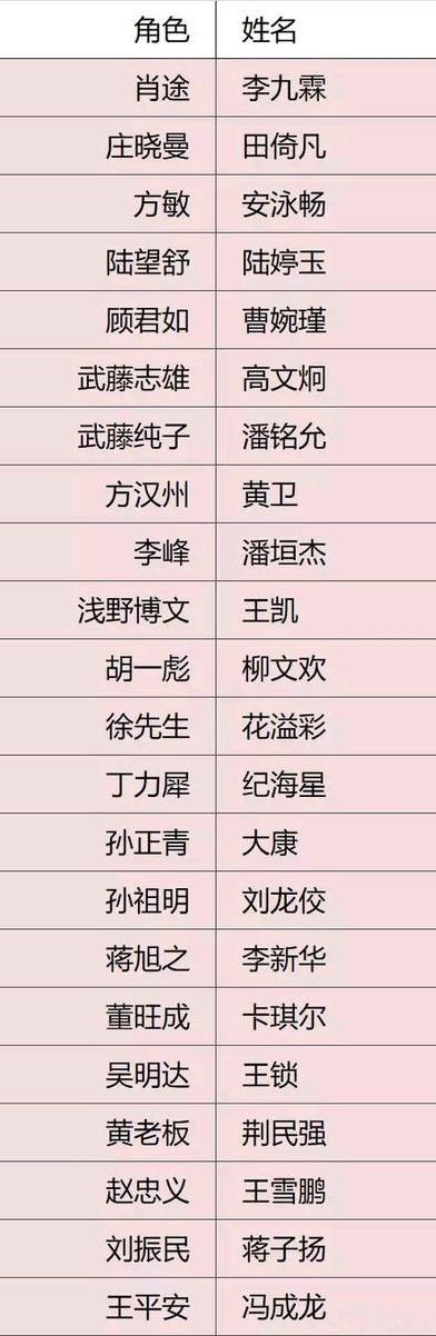 【遊戲】隱形守護者 演員名單
