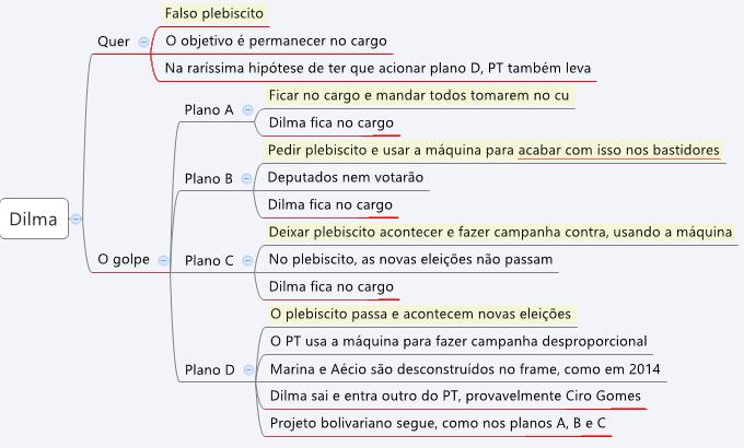 plebiscito da Dilma é maior golpe contra justiça e democracia