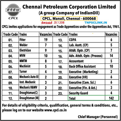 CPCL Chennai Recruitment 2018: 142 Trade Apprentices Vacancy Notification July 29, 2018