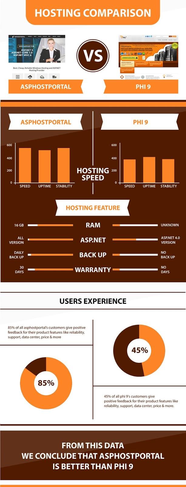 ASP.NET Core 1.1 Hosting Infographic | ASPHostPortal Vs Phi9