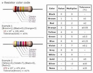 Cách đọc điện trở màu