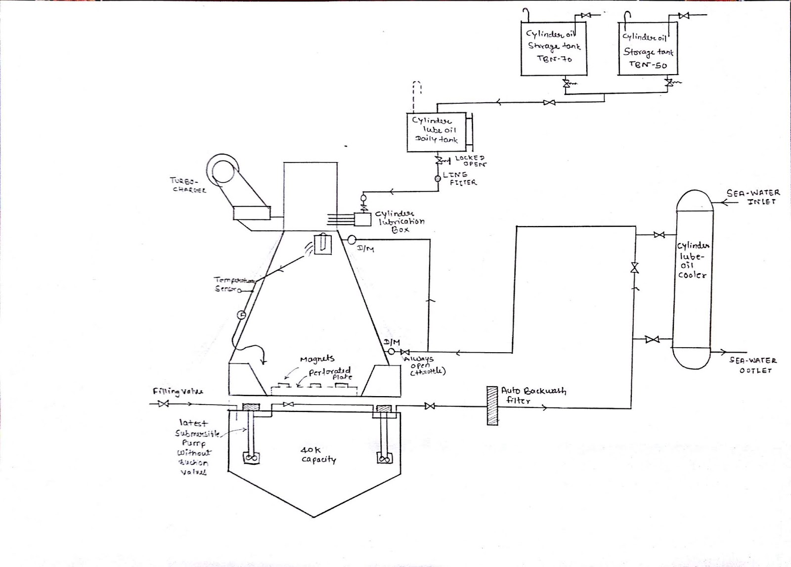Lube Oil System Diagram 2001 Dodge Dakota Headlight Wiring Engine Oiling Library Let Us Understand Each Equipment One By