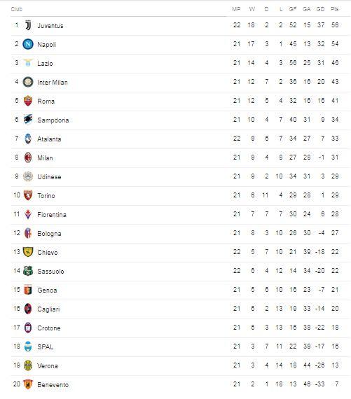Klasmen Sementara Serie A