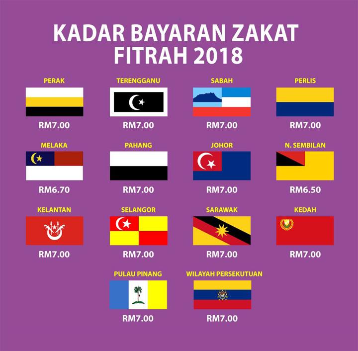 Kadar Zakat Fitrah 2018 Untuk Semua Negeri Dalam Malaysia