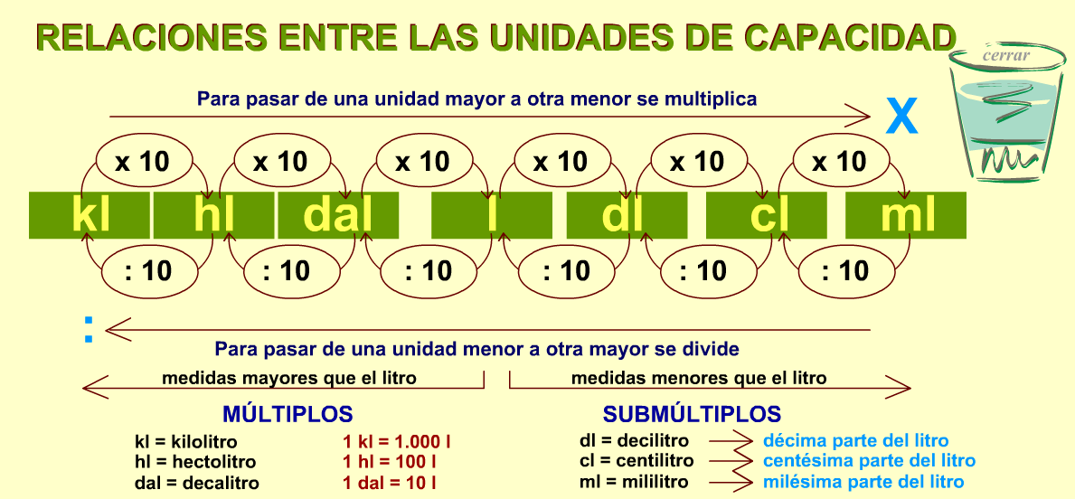 MY ENGLISH AND SCIENCE : SISTEMA METRICO DECIMAL: UNIDADES DE ...
