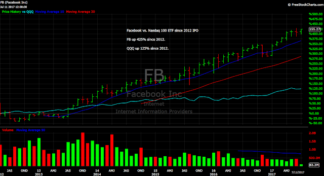 Facebook FB Nasdaq QQQ ETF Stocks Chart