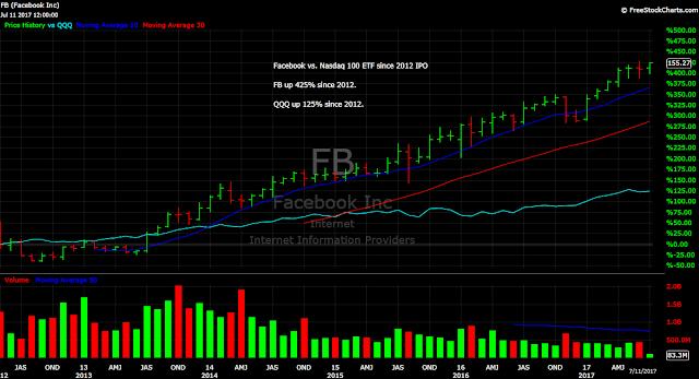 Facebook FB Nasdaq QQQ ETF Stocks Chart
