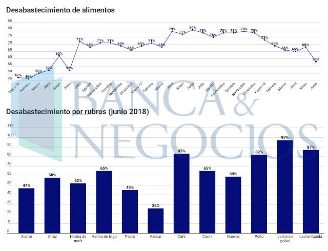 Gobierno bolivariano admite escasez de alimentos del 67 % en primer semestre del 2018