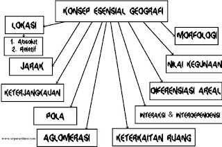 Konsep Geografi Dalam Kehidupan Manusia