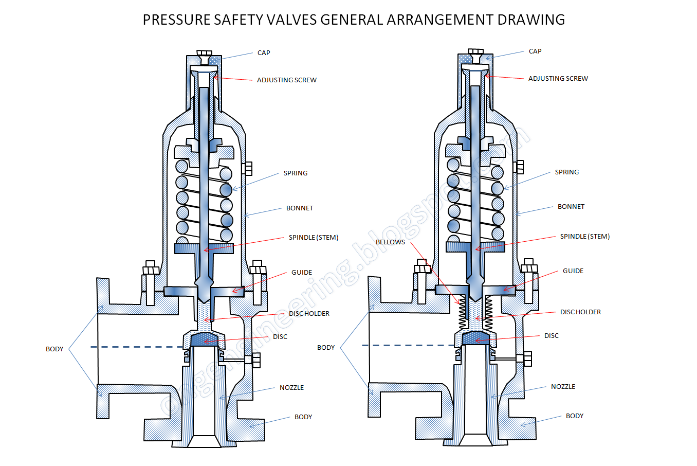 PSV Pressure safety valve mengamankan pipa dari tekanan berlebih