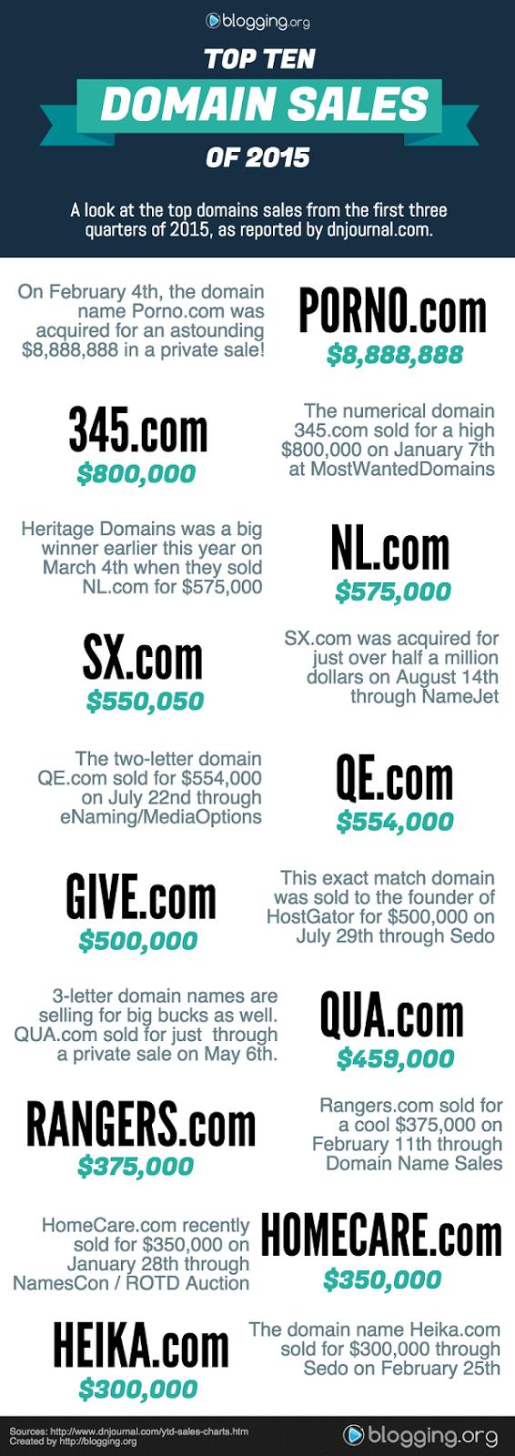 Harga Domain Termahal 2015 versi Blogging.org