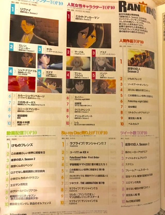 Ranking bohaterów anime Newtype