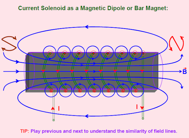 elements of earth magnetic field,tangent law, curie law ,hysteresis in megnatism,Magnetism ,Magnetism  Magnetic dipole and dipole moment,torque,terrestrial magnetism,