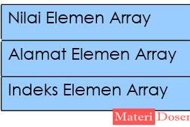 Array Satu Dimensi C++, Lengkap Contoh Program dan Penjelasan