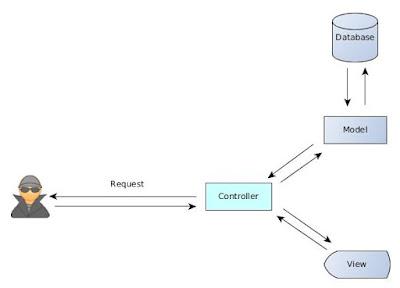 Hubungan MVC Pada CodeIgniter