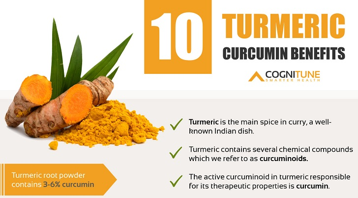 10 Health Benefits and Uses for Turmeric Curcumin Supplements (Infographic)