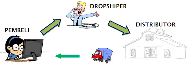 skema dropshiper
