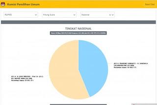 Situng KPU sudah mencakup 75,13 persen Jumat pagi