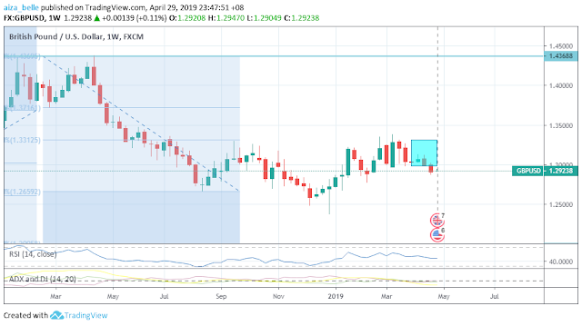 GBPUSD April 2019 Seasonality Outcome
