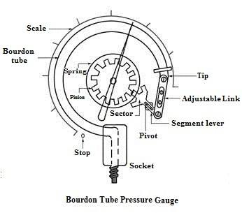 Techshore Inspection Services Bourdon Tube Pressure Measuring Sensor