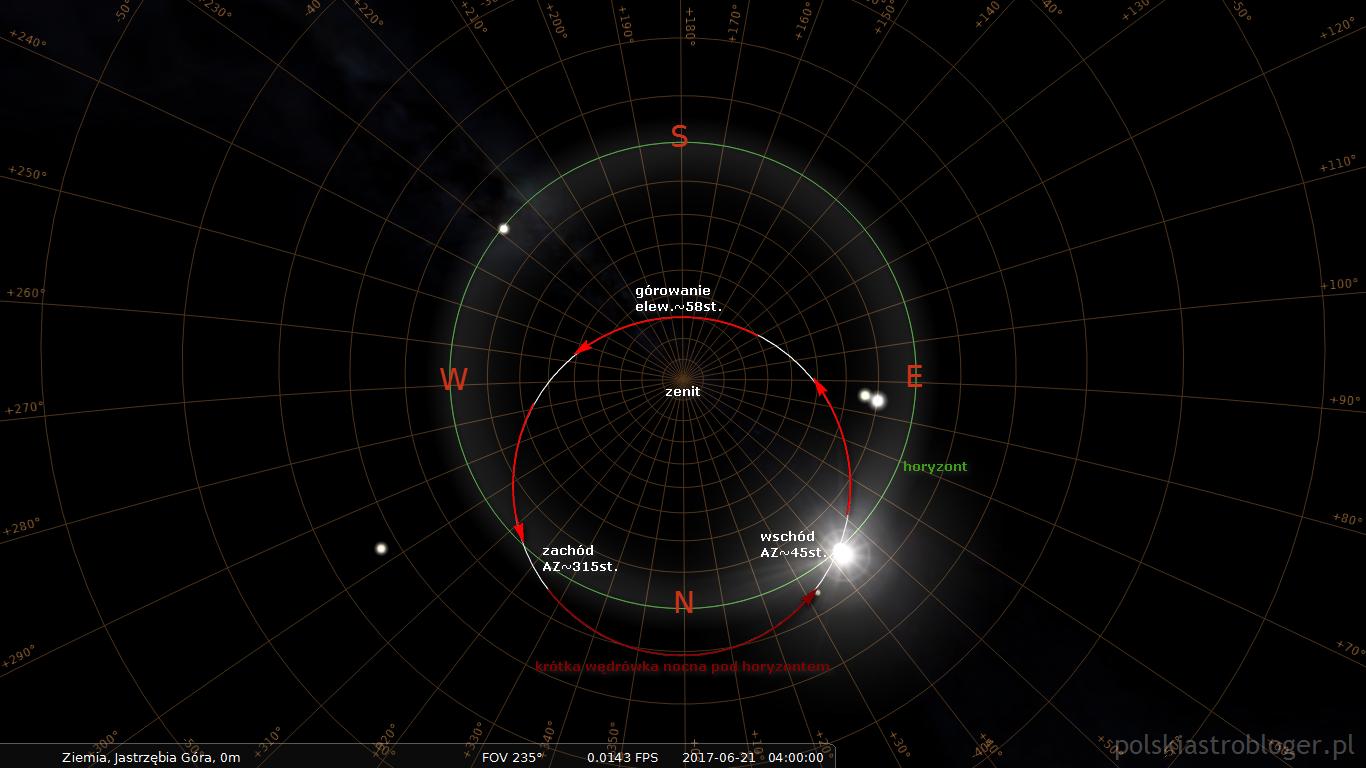 Symulacja nr 1. Ścieżka Słońca na niebie i pod horyzontem podczas przesilenia letniego - na przykładzie Jastrzębiej Góry.