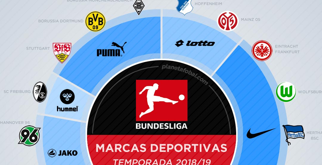 ... great infographic of the kit makers in the 2018-19 Bundesliga season.  Nike leads with five teams 338d9691d