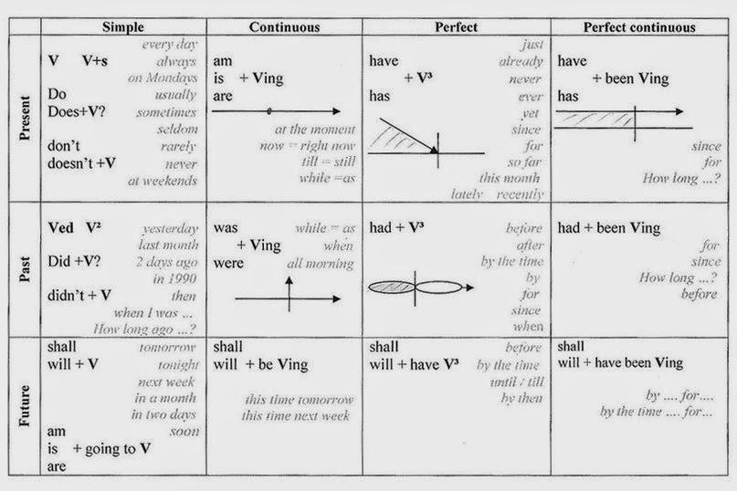 English tenses common adverbs also toefl rh