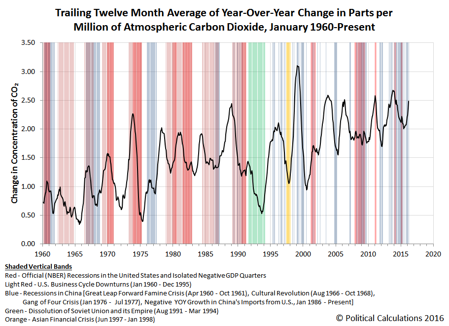 Trailing Twelve Month Average of Year-Over-Year Change in Parts per Million of Atmospheric Carbon Dioxide, January 1960-March 2016