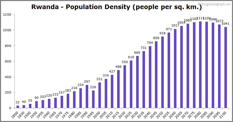 Rwanda  Population Density (people per sq. km.)