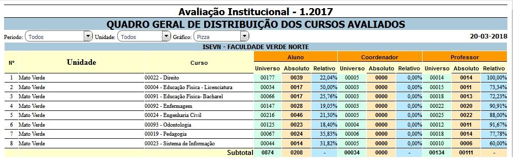 Resultado de Avaliação Institucional 2017 1