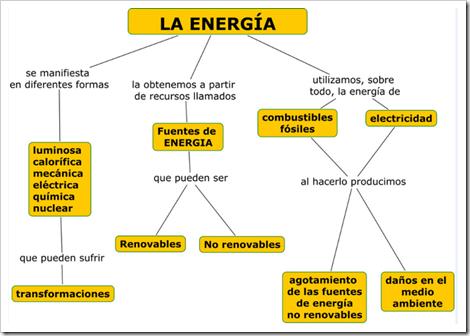Resultado de imagen de formas de energia primaria