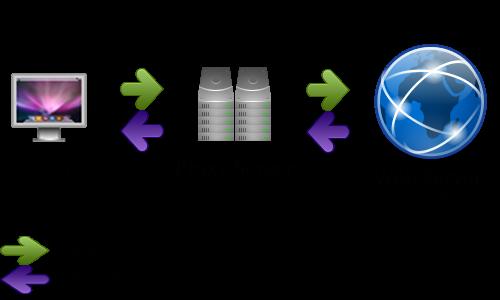 Elite & Anonymous Proxy, Port 80, October 2015 - proHTML