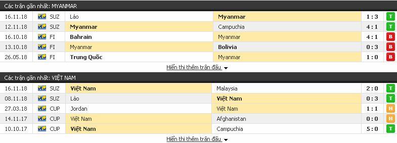 Kèo Bóng Đá Myanmar vs Việt Nam (AFF Cup - 20/11) Myanmar3