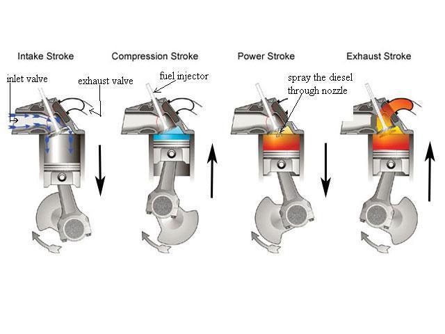 How Does A Diesel Engine Work >> Working Of 4 Stroke Diesel Engine Auto Technology