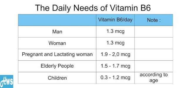 Natural Sources Of Vitamin B6 And Daily Requirement