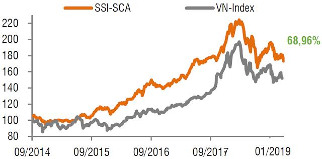 Giá chứng chỉ quỹ SSI-SCA
