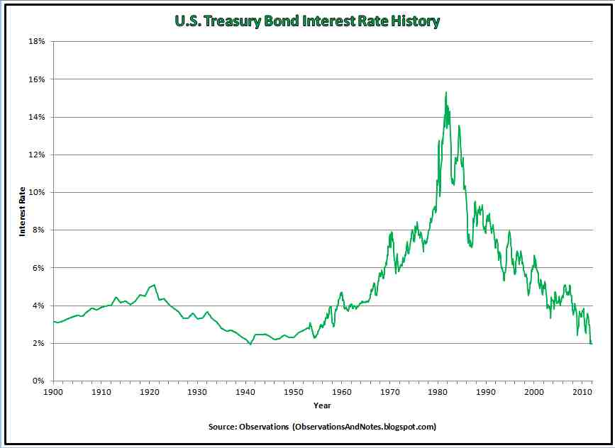 30 year treasury rate chart - Heartimpulsar