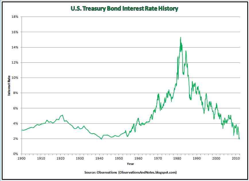 30-Year Treasury Bond Yield(DISCONTINUED) Historical Data