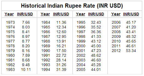 The History of Indian Rupee Devaluation | Indian Hidden Gems