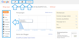 Penjelasa halaman Dasbor Blogger