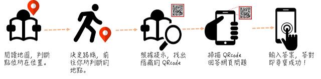跟隨地圖的指引、判斷路徑抵達現地。根據摺頁的提示,找到隱藏的 QRcode 回答網頁問題!