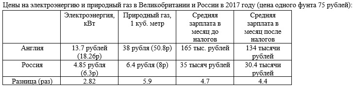 Цена на электроэнергию и природный газ (отопление)  в Великобритании и России